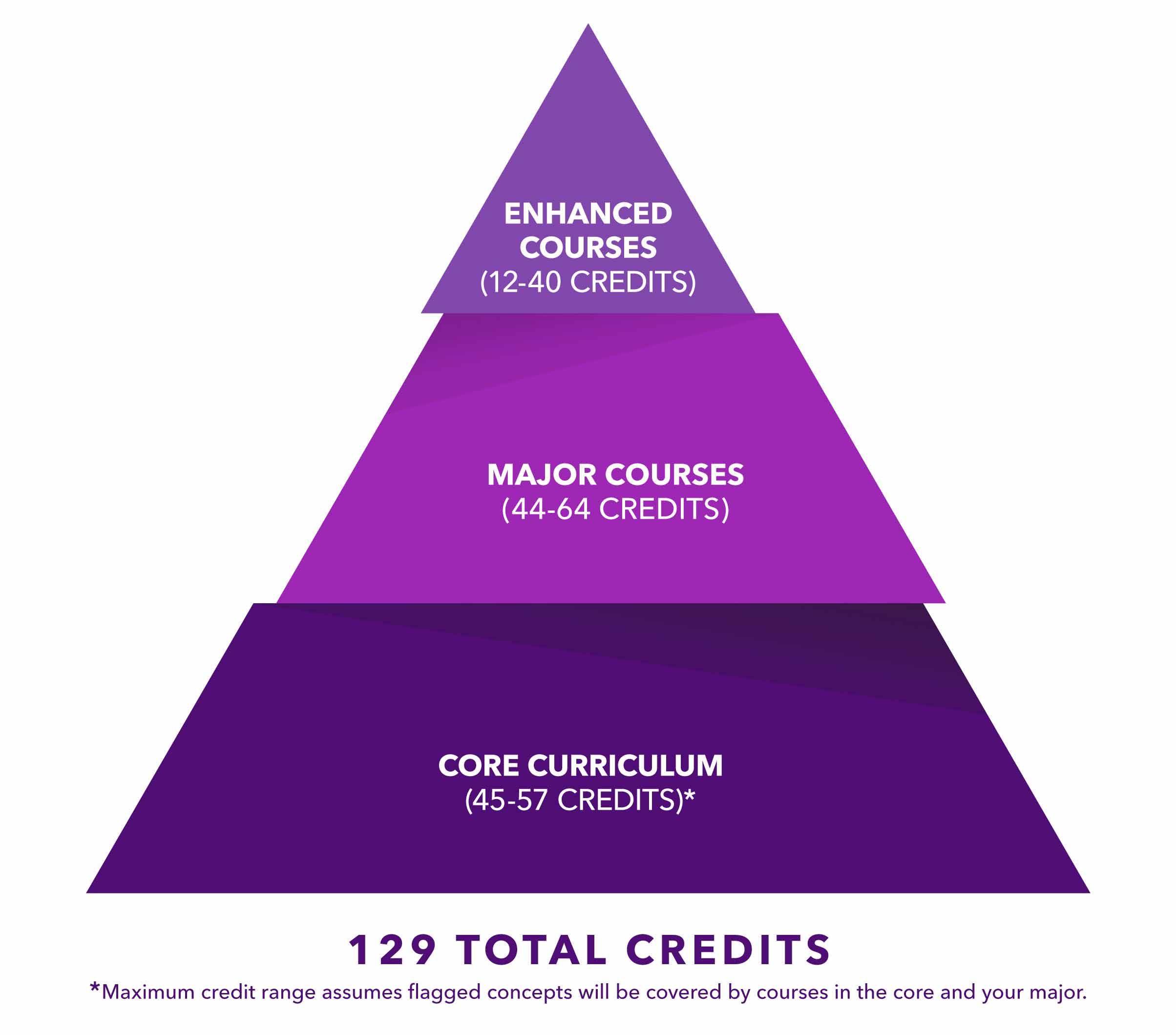 Pyramid infographic outlining credits needed for core curriculum, major courses and enhanced courses.